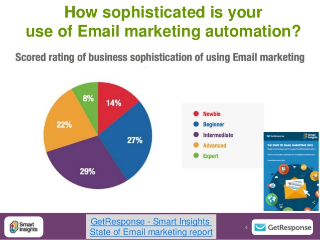 taking-your-first-steps-with-email-marketing-automation-dr-dave-chaffey-getresponse-smart-insights-4-638.jpg