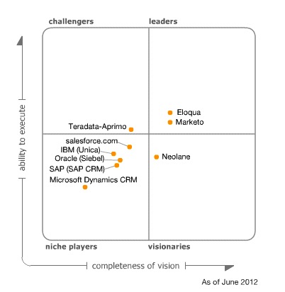 Gartner-Magic-Quadrant-for-Lead-Management.jpg