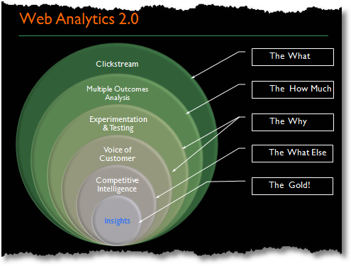 webanalytics20demystified.png
